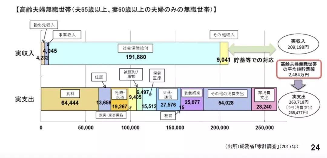 日本人养老制度很艰辛退休后也会无依靠很无奈!