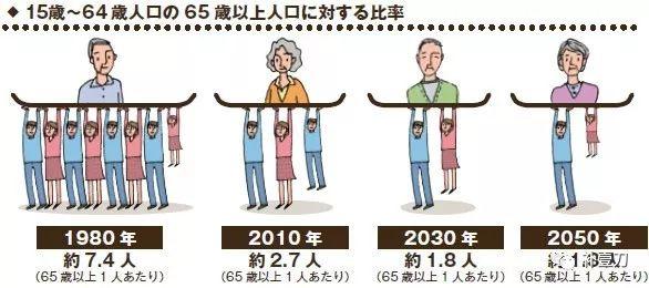 从日本70岁退休谈起之没攒够2000万休想退!