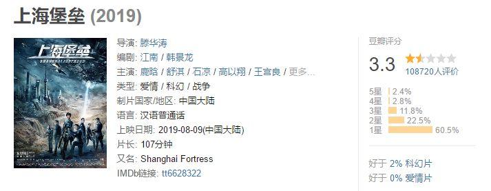 从《哪吒》崛起到《上海堡垒》坍塌:流量称王时代已成过去式!