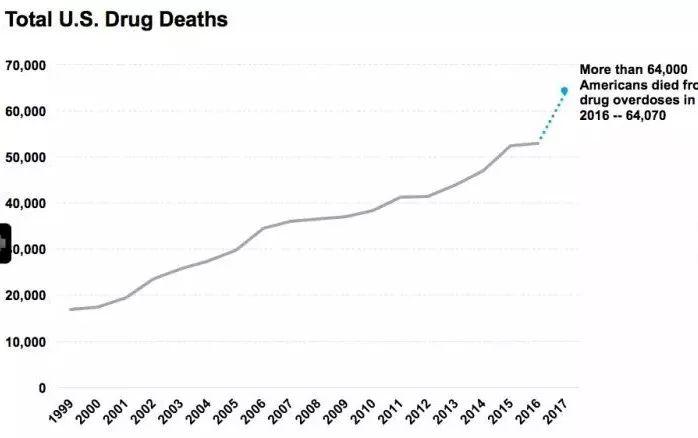 美国为什么不控毒品!